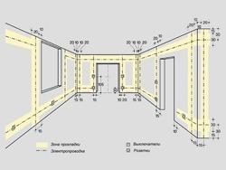Основные правила электромонтажа электропроводки в помещениях в Минусинске. Электромонтаж компанией Русский электрик